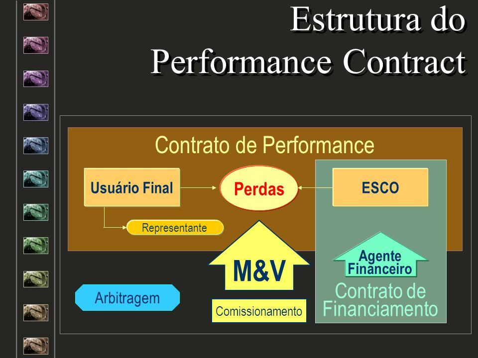 Estrutura do Performance Contract