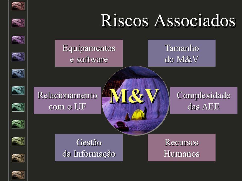 M&V Riscos Associados Equipamentos e software Tamanho do M&V