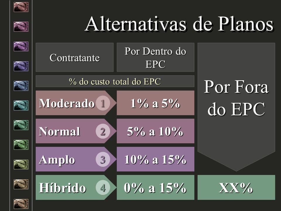 Alternativas de Planos