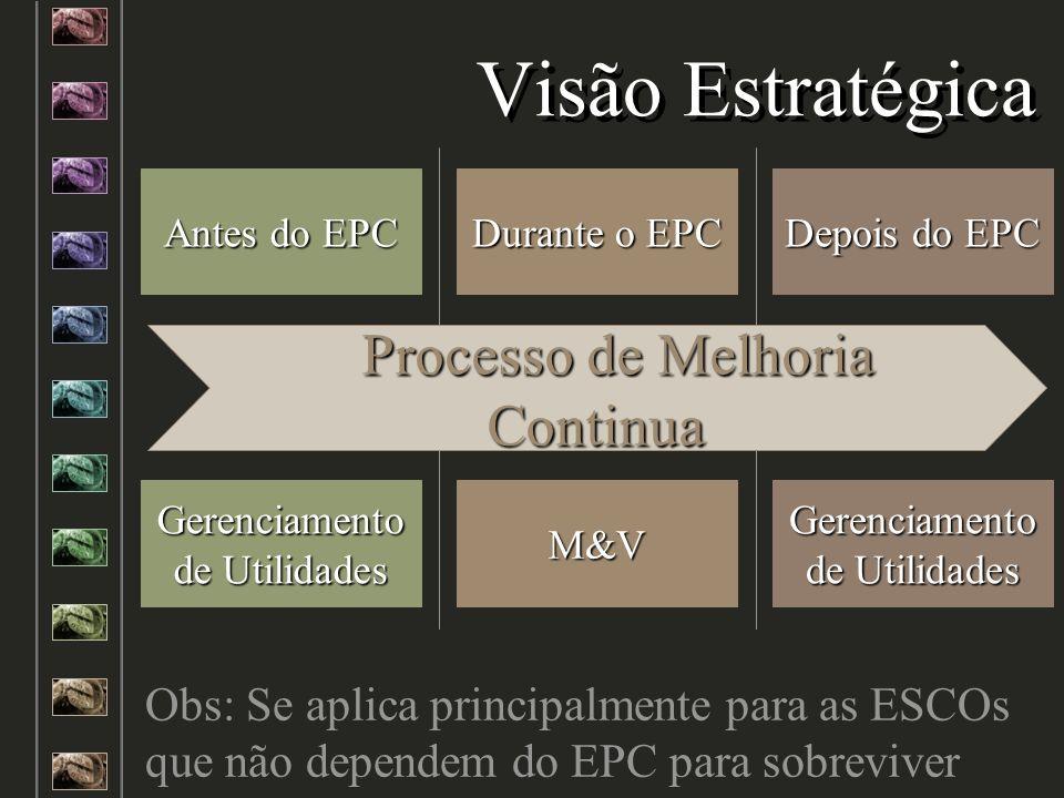 Visão Estratégica Processo de Melhoria Continua