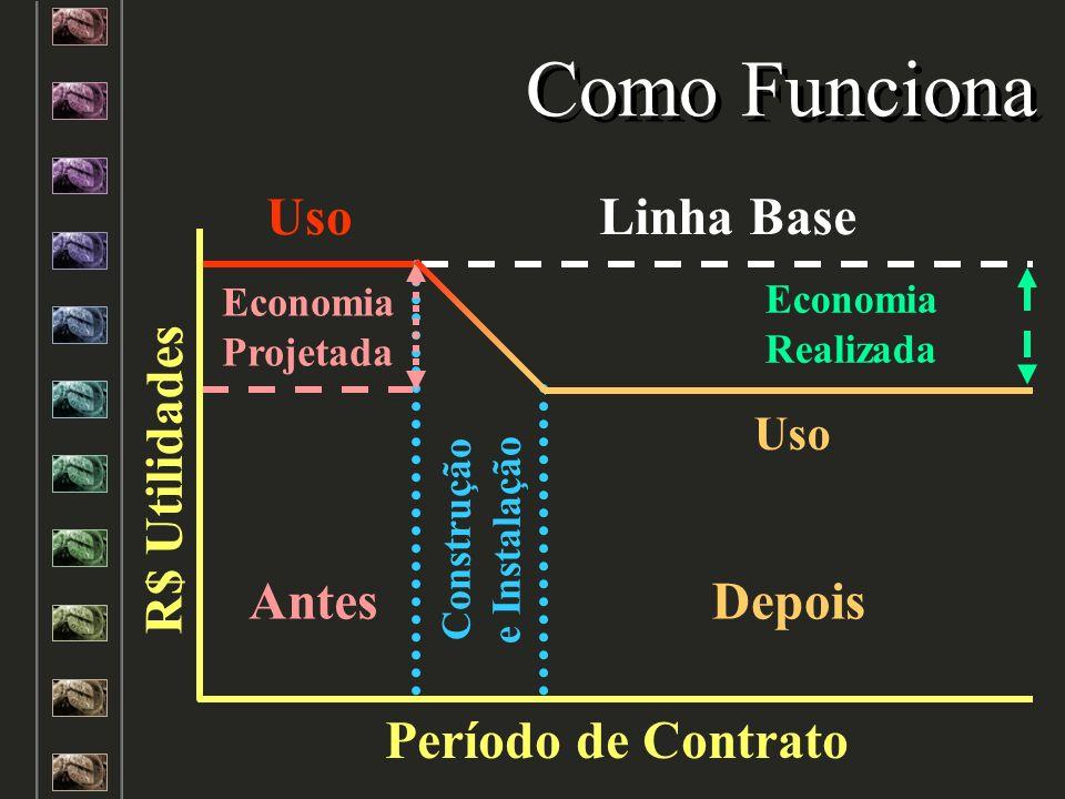 Como Funciona Uso Linha Base R$ Utilidades Período de Contrato Antes