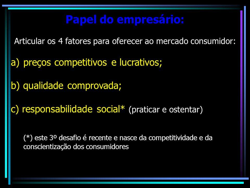 Articular os 4 fatores para oferecer ao mercado consumidor: