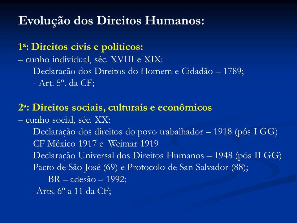 Evolução dos Direitos Humanos: