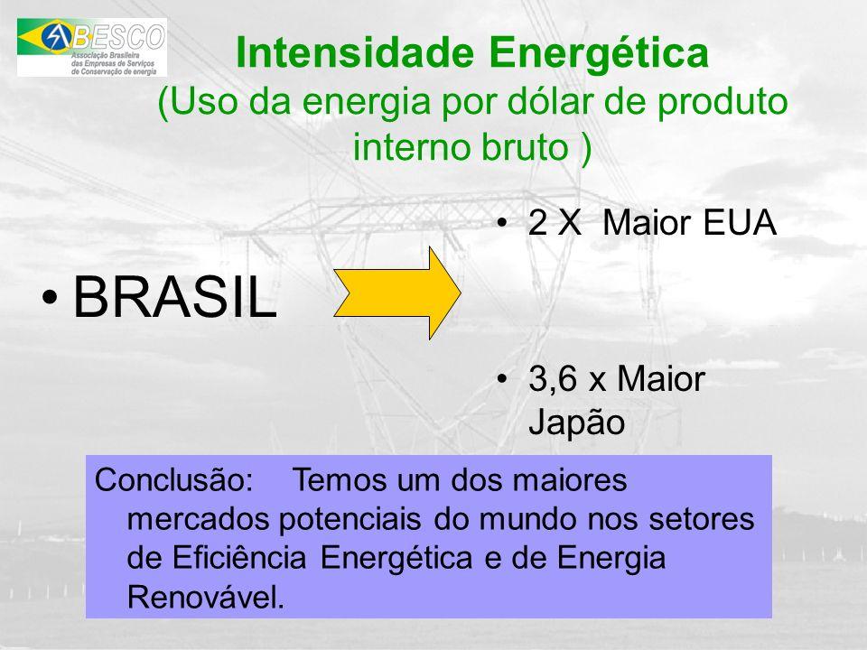 Intensidade Energética (Uso da energia por dólar de produto interno bruto )