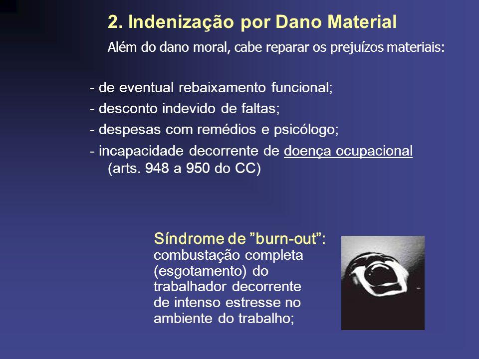 2. Indenização por Dano Material