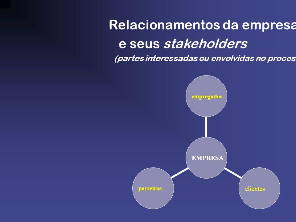 Relacionamentos da empresa e seus stakeholders