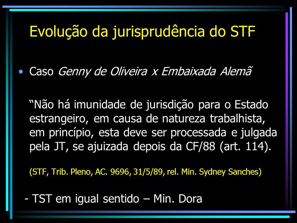 Evolução da jurisprudência do STF