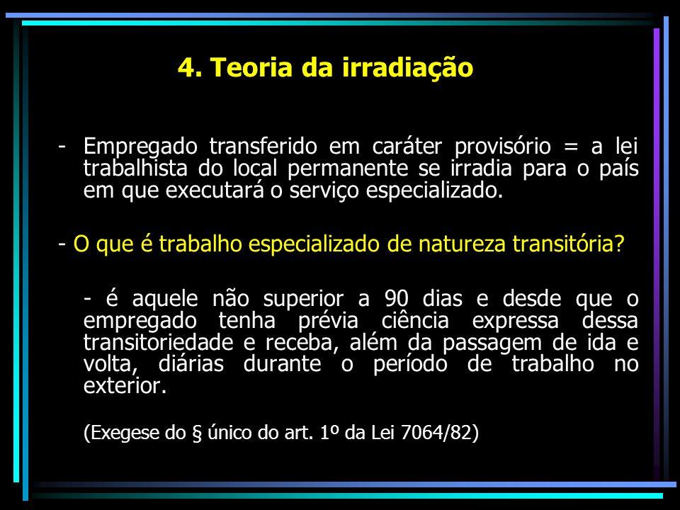 4. Teoria da irradiação