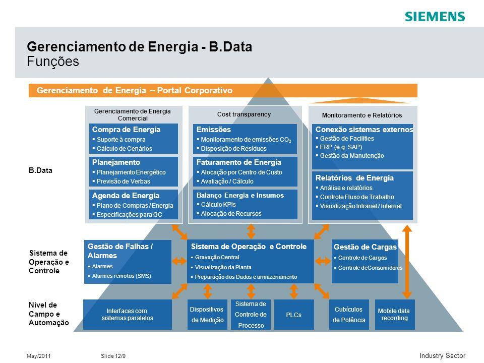 Gerenciamento de Energia - B.Data Funções