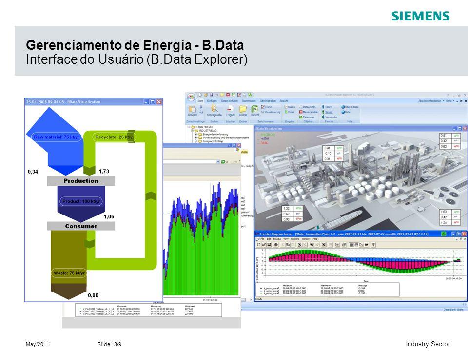 Gerenciamento de Energia - B. Data Interface do Usuário (B