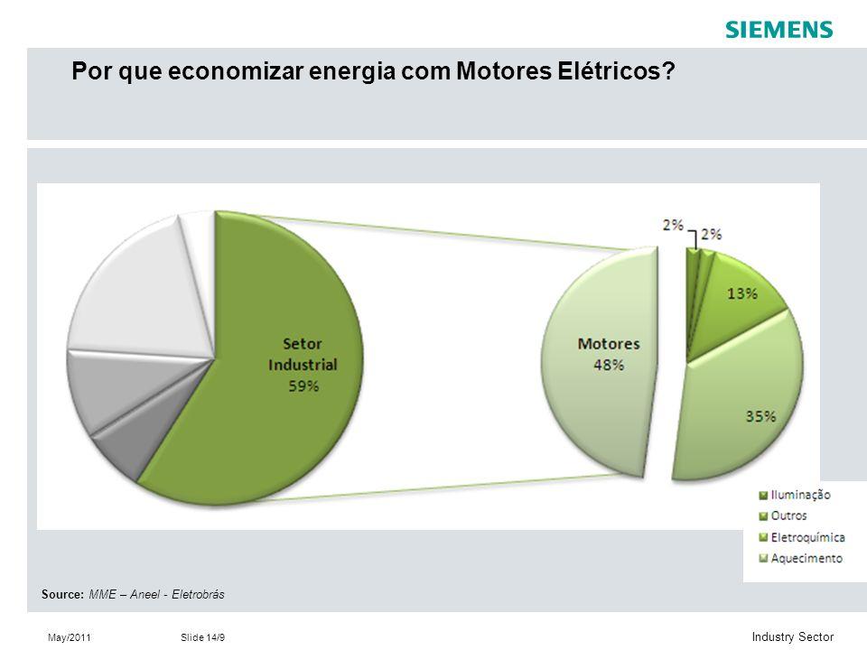 Por que economizar energia com Motores Elétricos