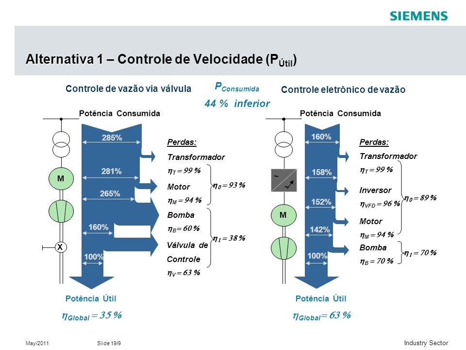 Alternativa 1 – Controle de Velocidade (PÚtil)