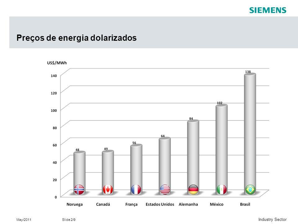 Preços de energia dolarizados