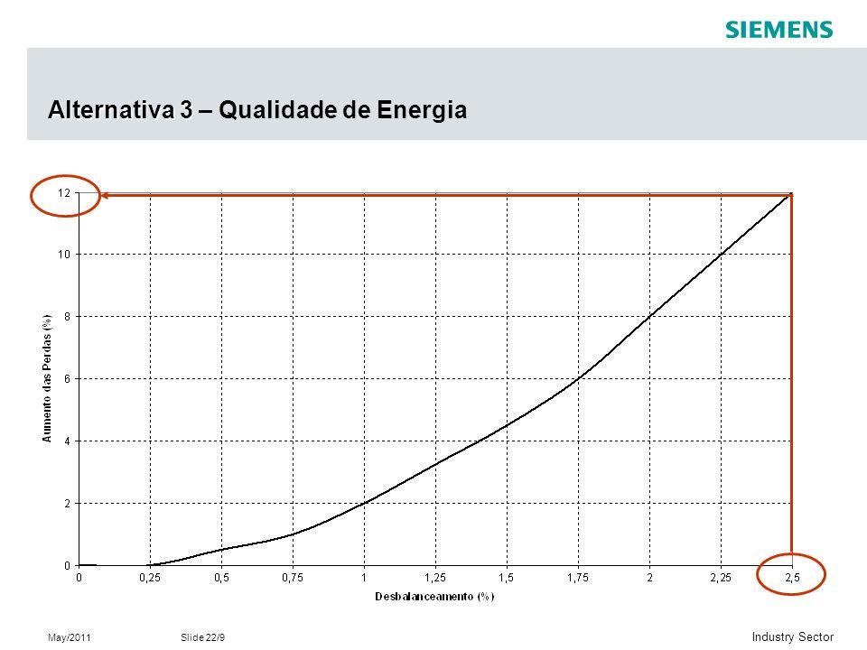 Alternativa 3 – Qualidade de Energia