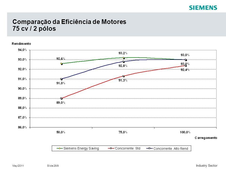 Comparação da Eficiência de Motores 75 cv / 2 pólos