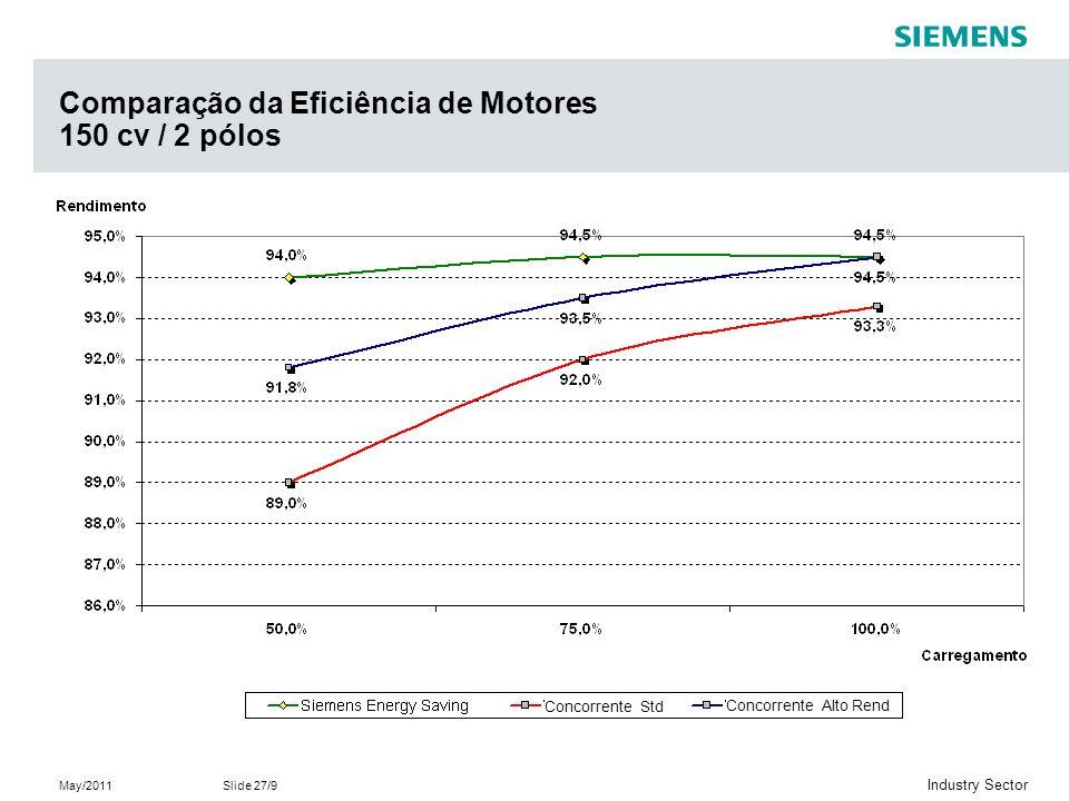 Comparação da Eficiência de Motores 150 cv / 2 pólos