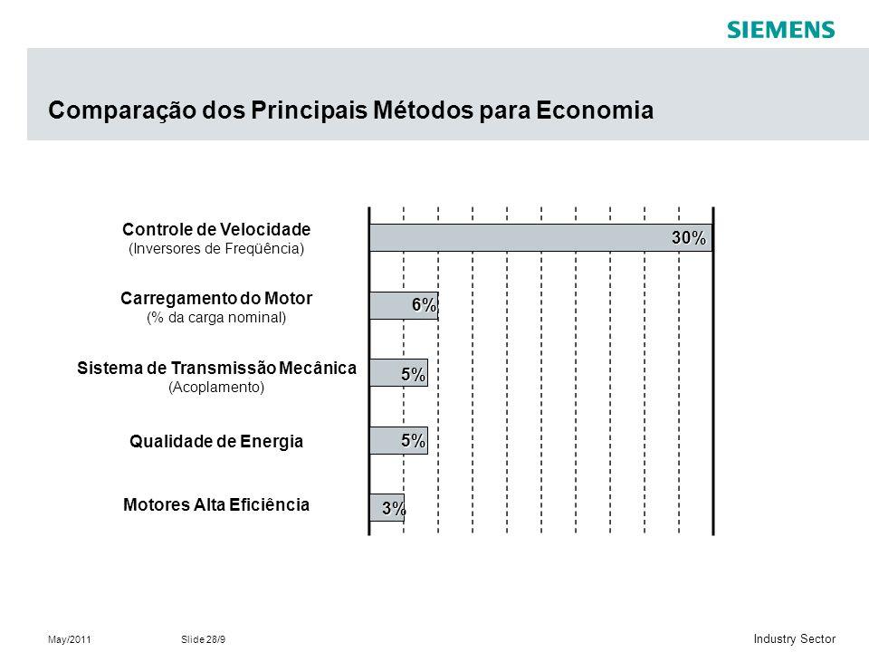 Comparação dos Principais Métodos para Economia