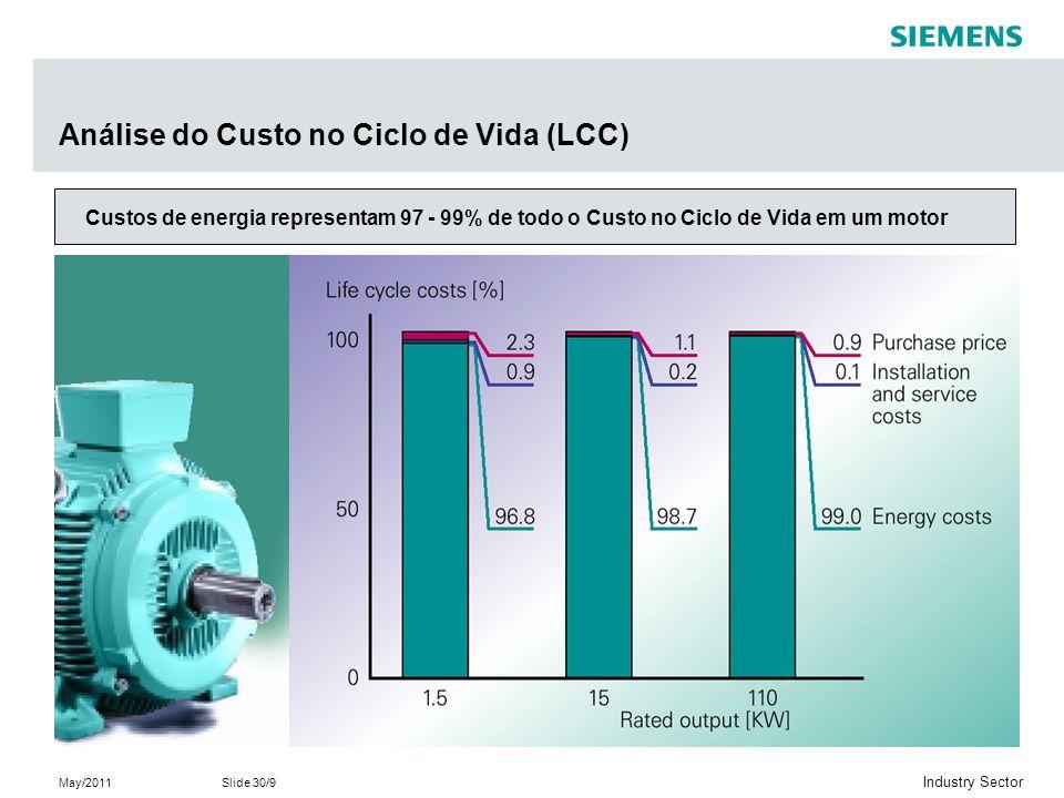 Análise do Custo no Ciclo de Vida (LCC)