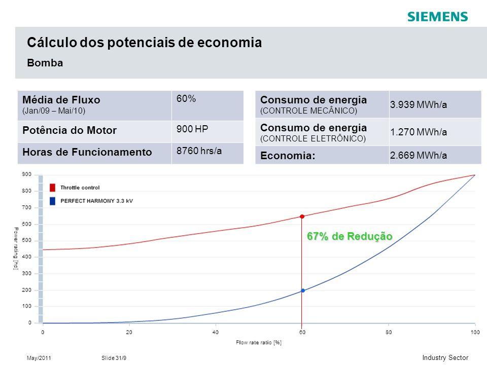 Cálculo dos potenciais de economia Bomba