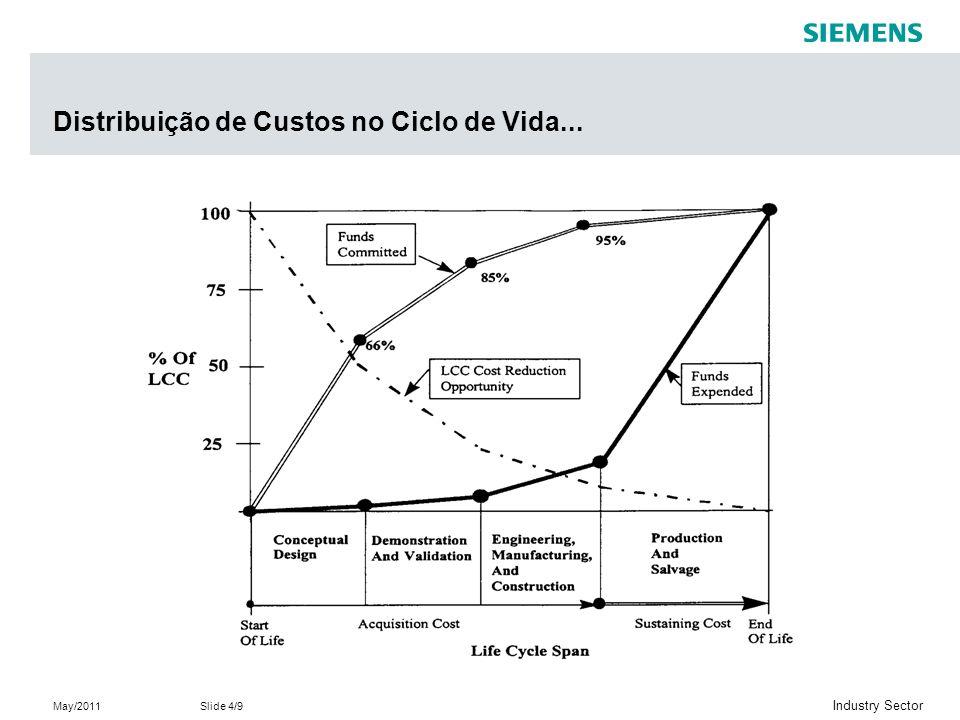 Distribuição de Custos no Ciclo de Vida...
