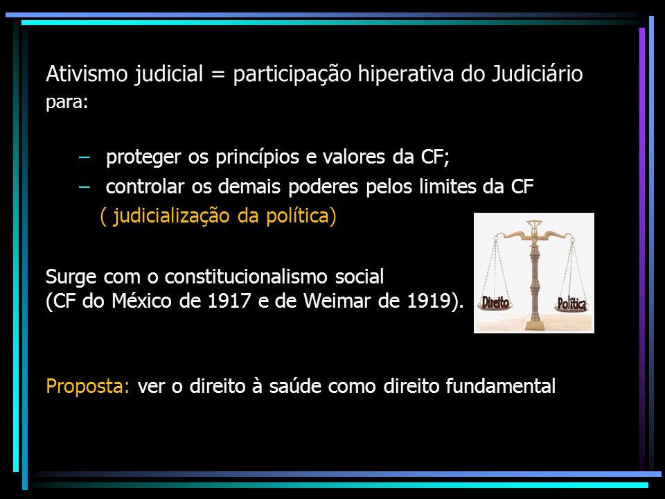 Ativismo judicial = participação hiperativa do Judiciário