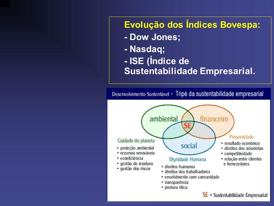 Evolução dos Índices Bovespa: