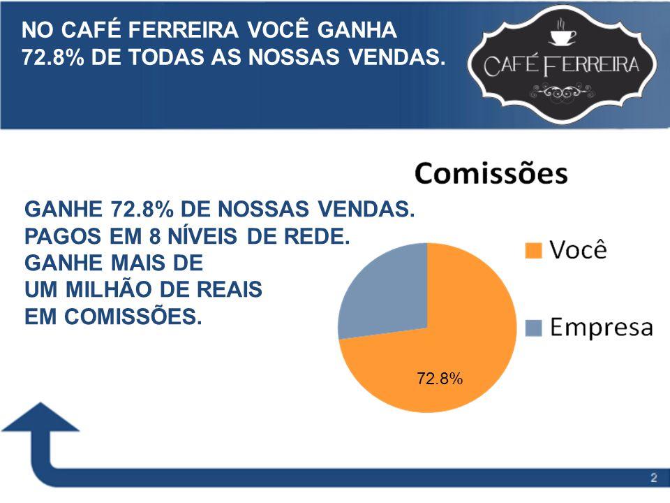 Slide Title to go here NO CAFÉ FERREIRA VOCÊ GANHA