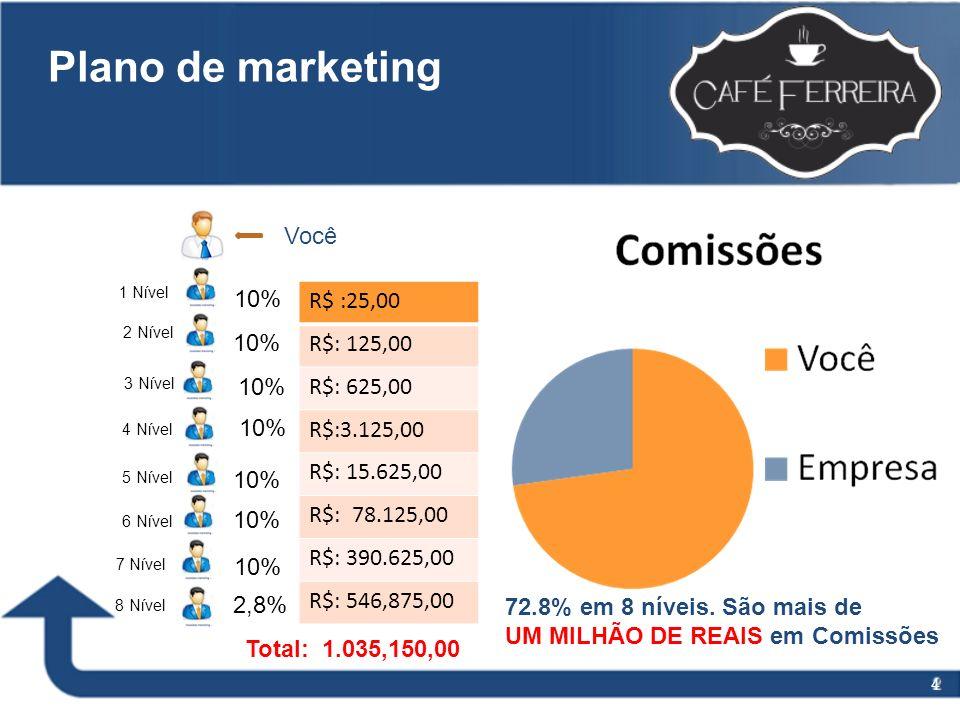 Plano de marketing Total: 72.8% R$ :25,00 R$: 125,00 R$: 625,00
