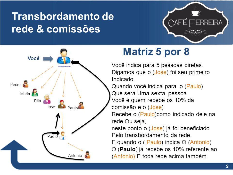 Transbordamento de rede & comissões
