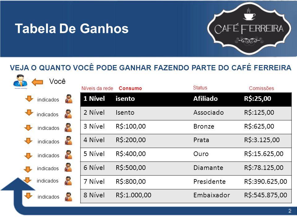 Tabela De Ganhos VEJA O QUANTO VOCÊ PODE GANHAR FAZENDO PARTE DO CAFÉ FERREIRA. Você. Níveis da rede.