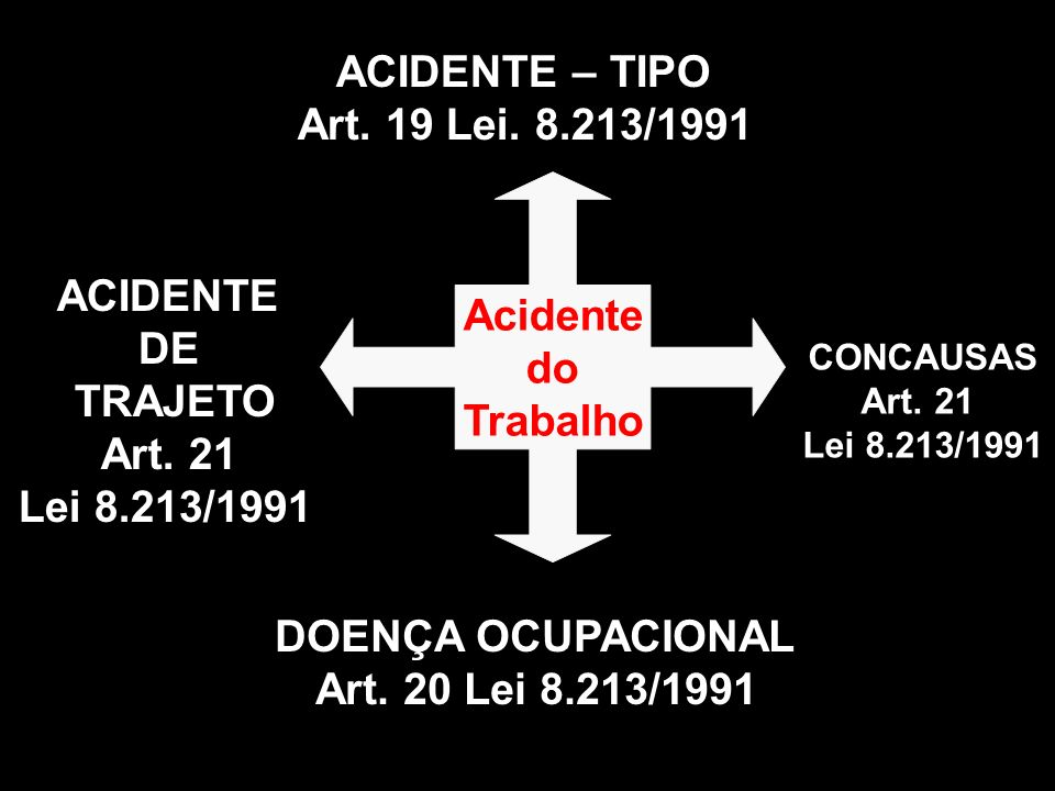 ACIDENTE – TIPO Art. 19 Lei. 8.213/1991 Acidente do ACIDENTE Trabalho