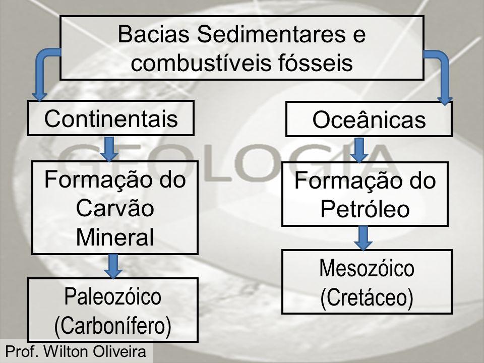 Bacias Sedimentares e combustíveis fósseis
