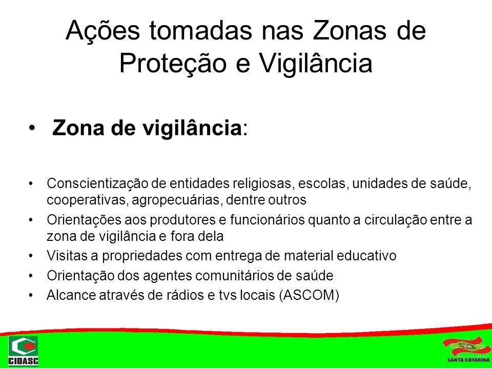 Ações tomadas nas Zonas de Proteção e Vigilância