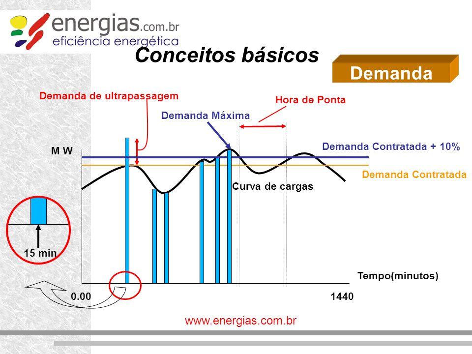 Conceitos básicos Demanda M W Tempo(minutos) 1440 0.00