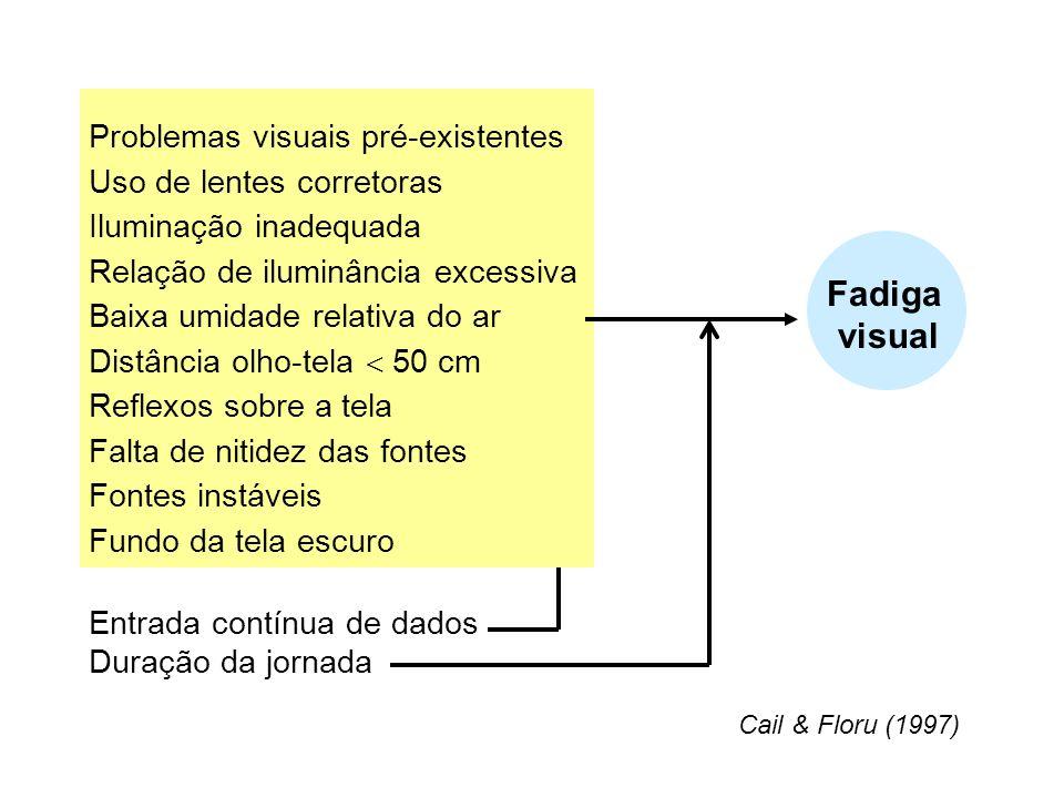 Fadiga visual Problemas visuais pré-existentes