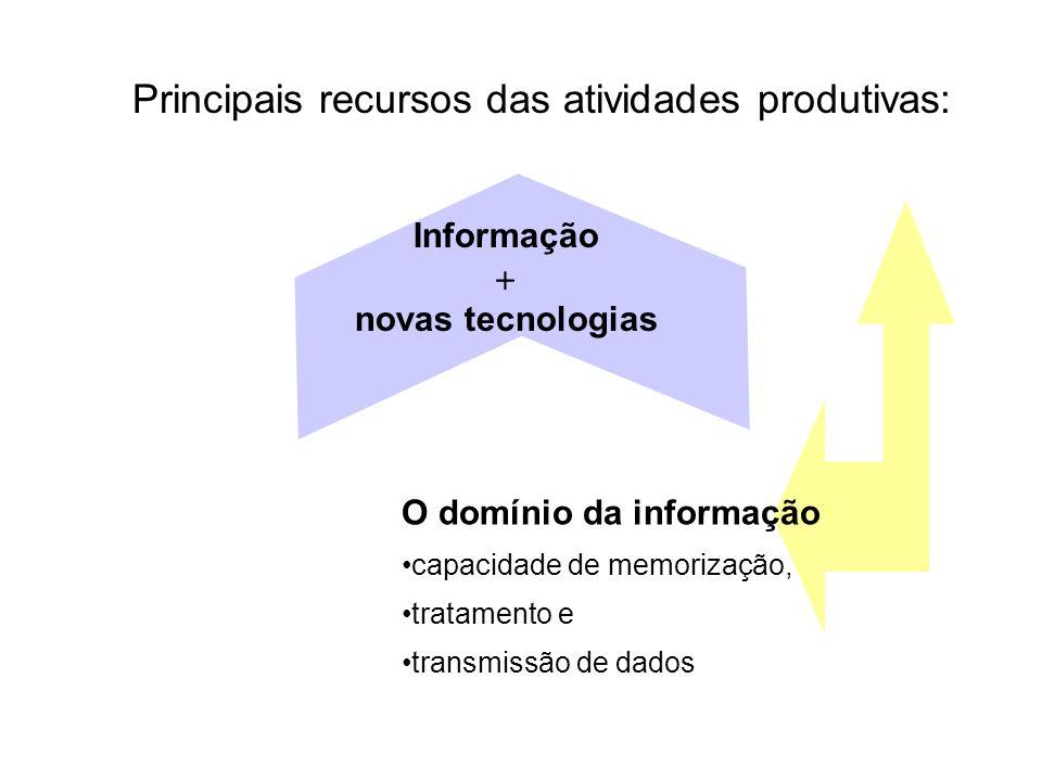 Principais recursos das atividades produtivas:
