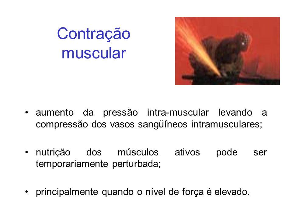 Contração muscular aumento da pressão intra-muscular levando a compressão dos vasos sangüíneos intramusculares;