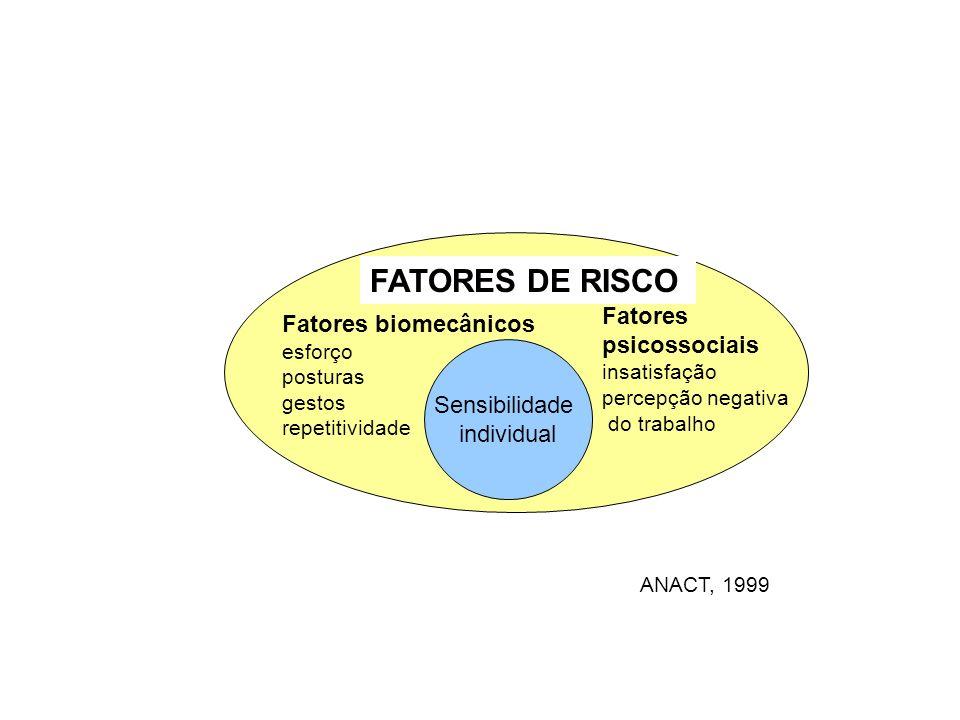 FATORES DE RISCO Fatores Fatores biomecânicos psicossociais