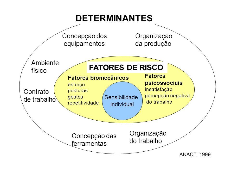 DETERMINANTES FATORES DE RISCO Concepção dos equipamentos Organização