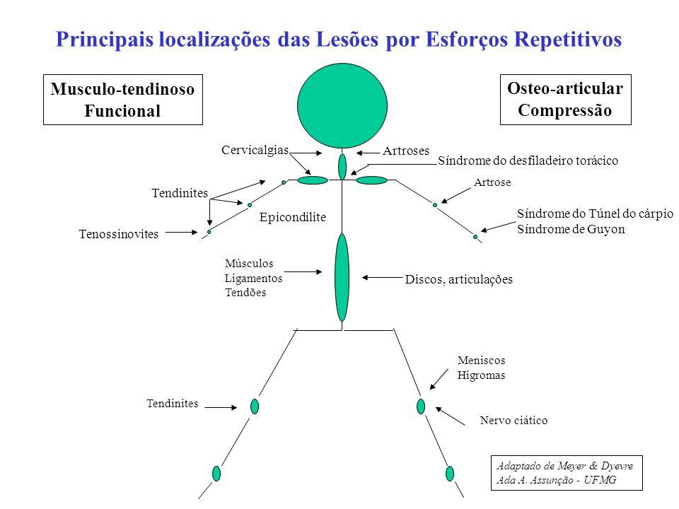 Principais localizações das Lesões por Esforços Repetitivos