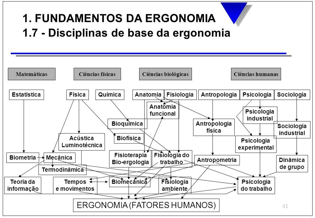 ERGONOMIA (FATORES HUMANOS)
