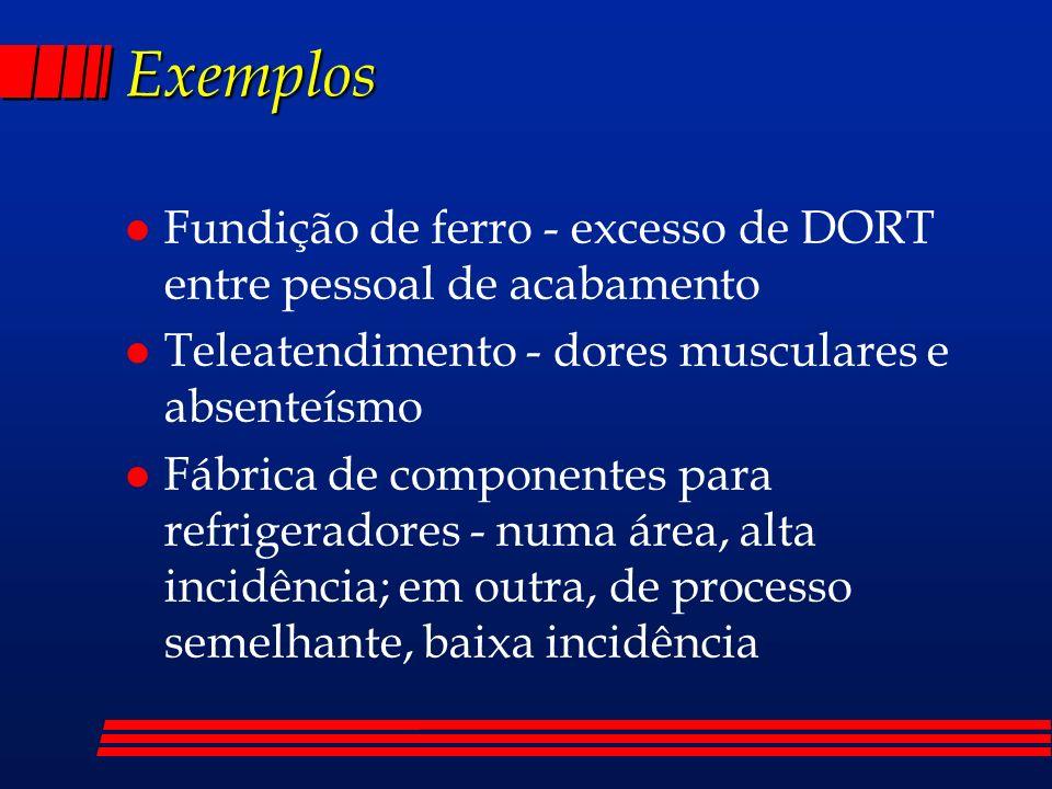 Exemplos Fundição de ferro - excesso de DORT entre pessoal de acabamento. Teleatendimento - dores musculares e absenteísmo.