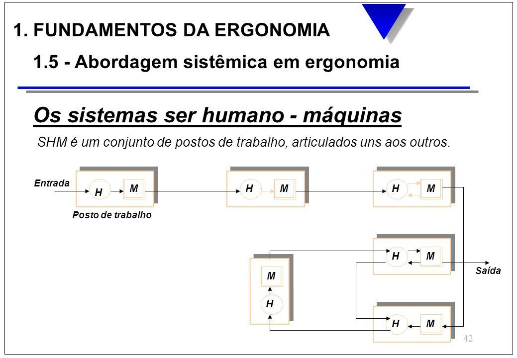Os sistemas ser humano - máquinas