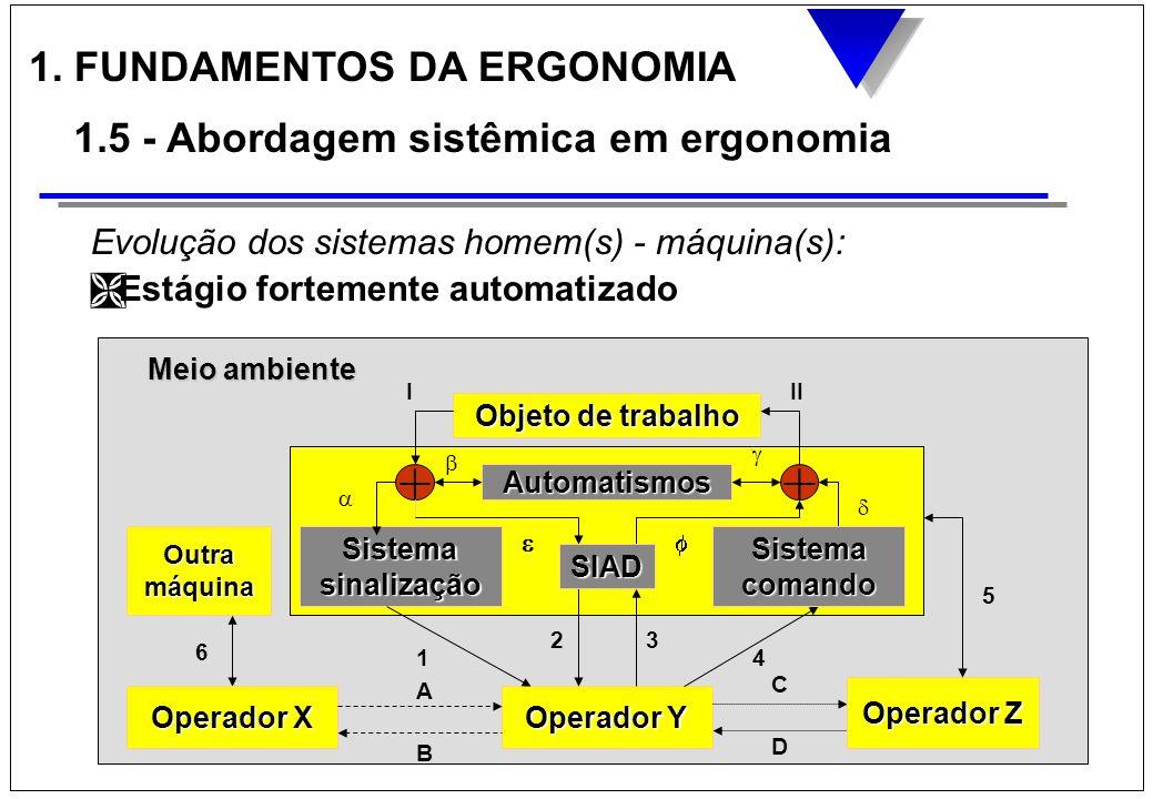 + + 1. FUNDAMENTOS DA ERGONOMIA 1.5 - Abordagem sistêmica em ergonomia