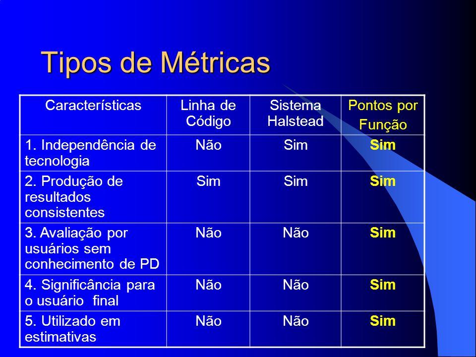 Tipos de Métricas Características Linha de Código Sistema Halstead