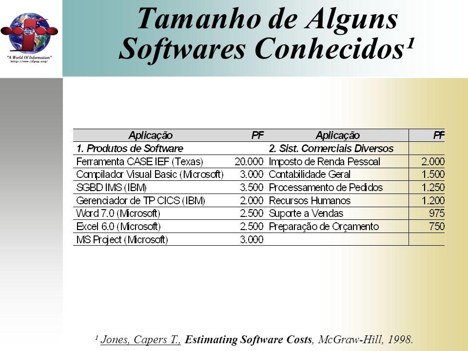 Tamanho de Alguns Softwares Conhecidos¹
