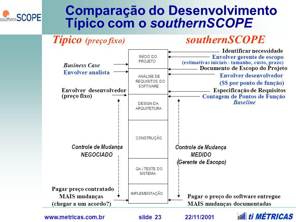 Comparação do Desenvolvimento Típico com o southernSCOPE