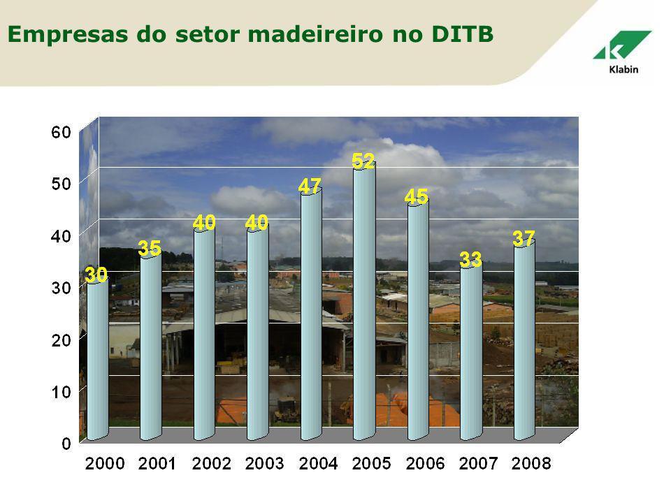 Empresas do setor madeireiro no DITB