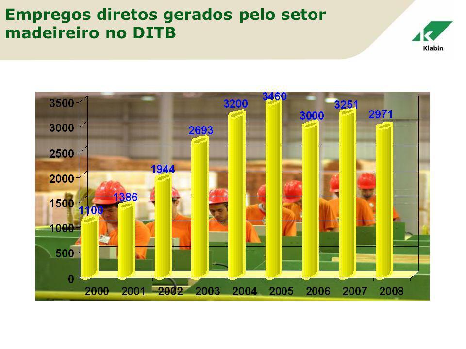 Empregos diretos gerados pelo setor madeireiro no DITB