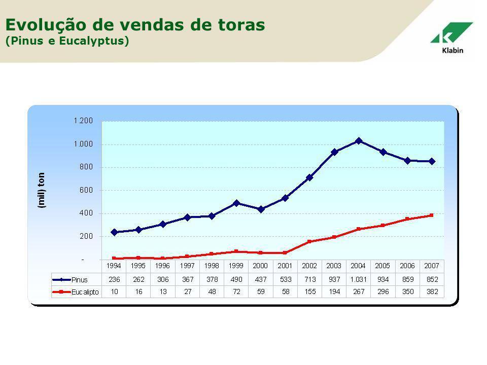 Evolução de vendas de toras (Pinus e Eucalyptus)